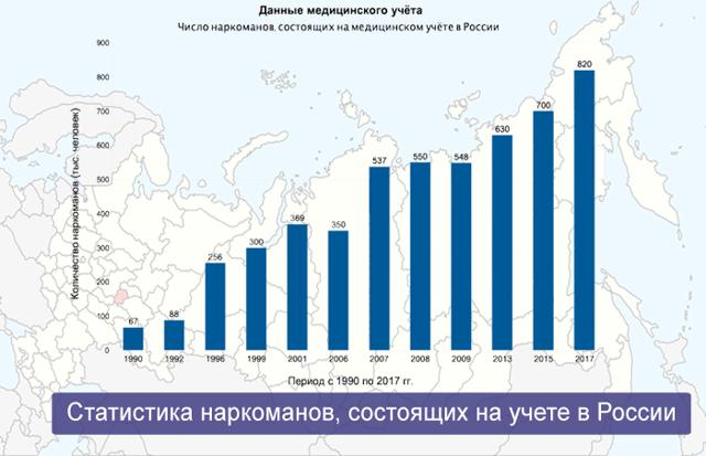 Наркомания 2020 год мнпц наркологии дзм москва официальный