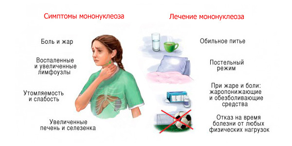 Как себя ведет ребенок при болезни Эпштейна-Барра