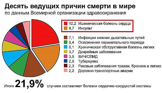 наркомания процент