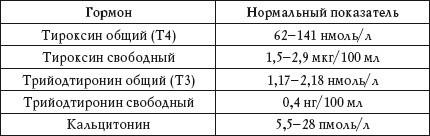 Как расшифровать общий анализ крови и анализ крови на гормоны щитовидной железы: отклонения от нормы в анализах крови